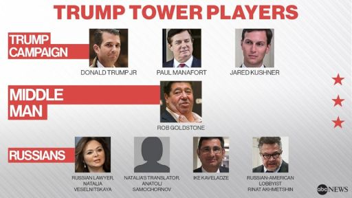 trump-tower-players-graphic-abc-ap-gty-jc-180516_hpEmbed_16x9_992